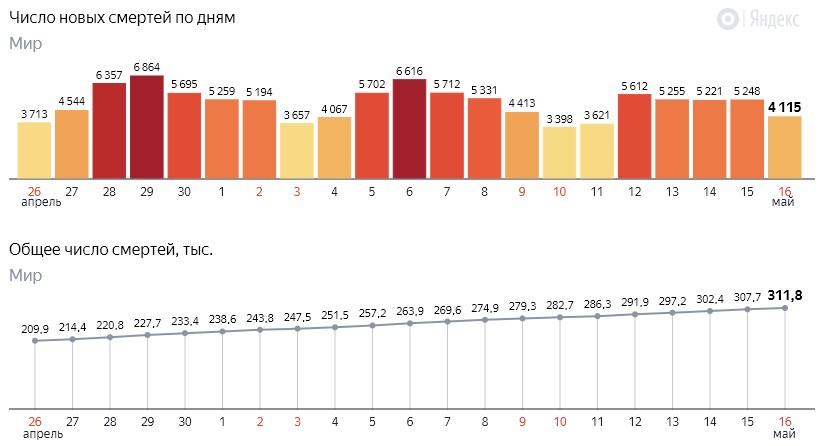 Число новых смертей от коронавируса COVID-19 по дням в мире на 17 мая 2020 года
