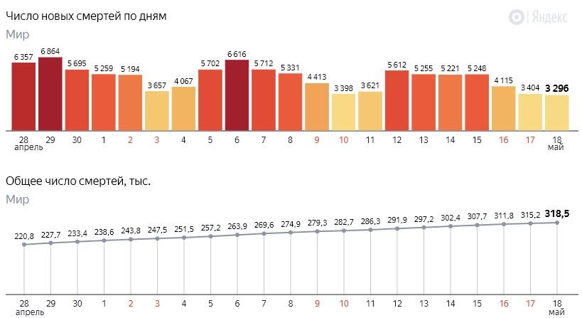 Число новых смертей от коронавируса COVID-19 по дням в мире на 19 мая 2020 года