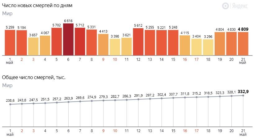 Число новых смертей от коронавируса COVID-19 по дням в мире на 22 мая 2020 года