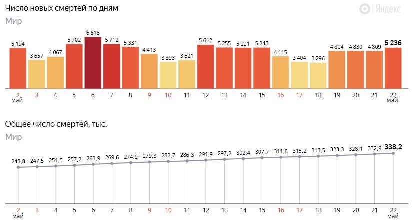 Число новых смертей от коронавируса COVID-19 по дням в мире на 23 мая 2020 года