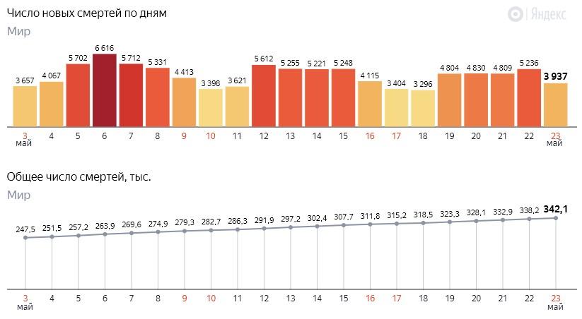 Число новых смертей от коронавируса COVID-19 по дням в мире на 24 мая 2020 года
