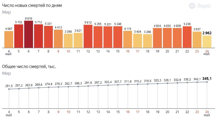 Число новых смертей от коронавируса COVID-19 по дням в мире на 25 мая 2020 года