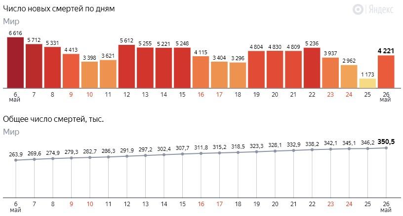 Число новых смертей от коронавируса COVID-19 по дням в мире на 27 мая 2020 года