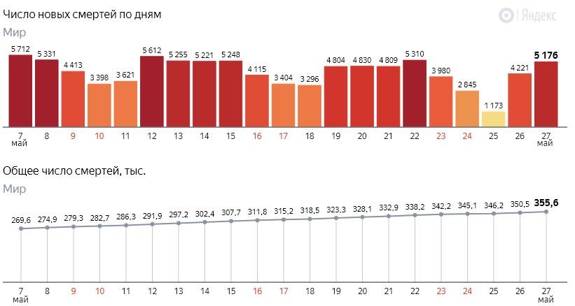 Число новых смертей от коронавируса COVID-19 по дням в мире на 28 мая 2020 года