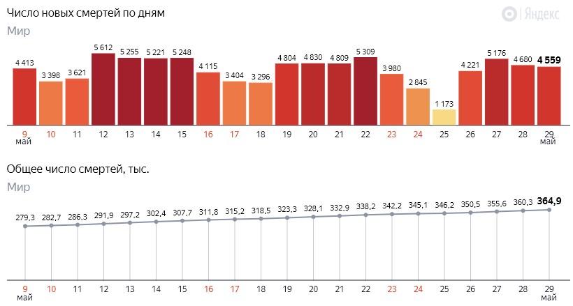 Число новых смертей от коронавируса COVID-19 по дням в мире на 30 мая 2020 года