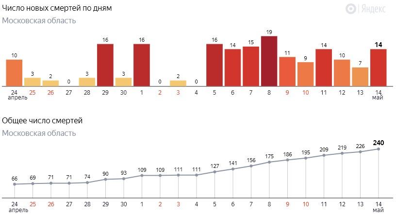 Число новых смертей от коронавируса COVID-19 по дням в Московской области от 14 мая 2020 года