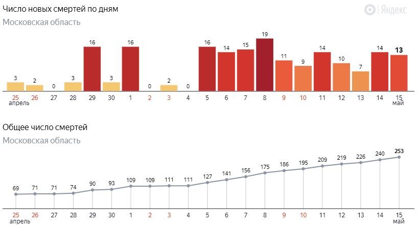 Число новых смертей от коронавируса COVID-19 по дням в Московской области от 15 мая 2020 года