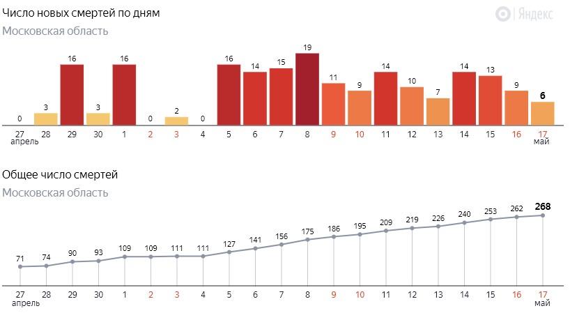 Число новых смертей от коронавируса COVID-19 по дням в Московской области на 17 мая 2020 года