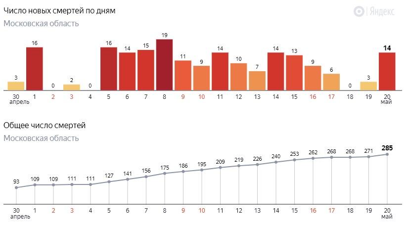 Число новых смертей от коронавируса COVID-19 по дням в Московской области на 20 мая 2020 года