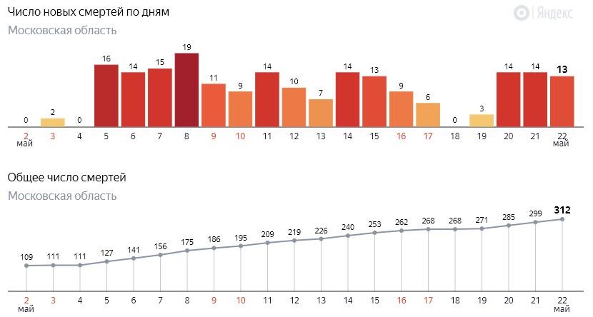 Число новых смертей от коронавируса COVID-19 по дням в Московской области на 22 мая 2020 года