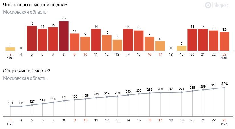 Число новых смертей от коронавируса COVID-19 по дням в Московской области на 23 мая 2020 года