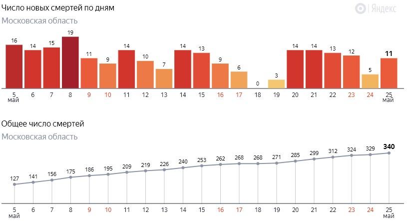 Число новых смертей от коронавируса COVID-19 по дням в Московской области на 25 мая 2020 года