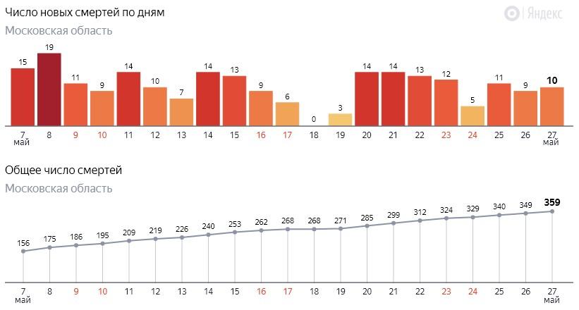 Число новых смертей от коронавируса COVID-19 по дням в Московской области на 27 мая 2020 года