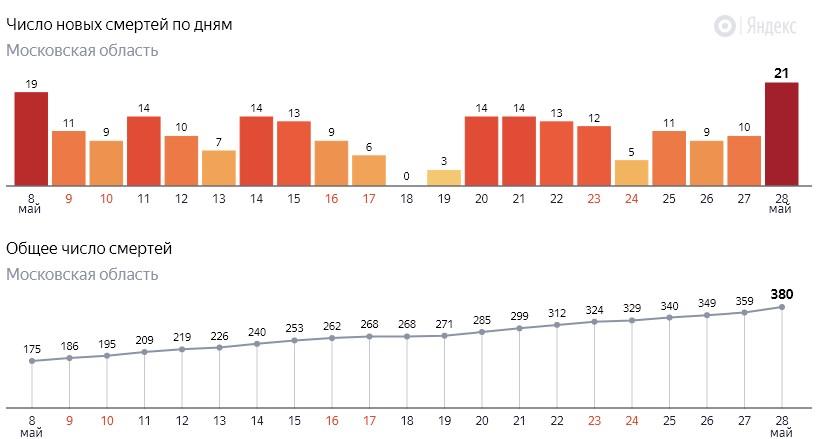 Число новых смертей от коронавируса COVID-19 по дням в Московской области на 28 мая 2020 года