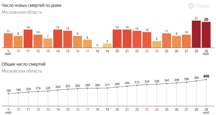 Число новых смертей от коронавируса COVID-19 по дням в Московской области на 29 мая 2020 года