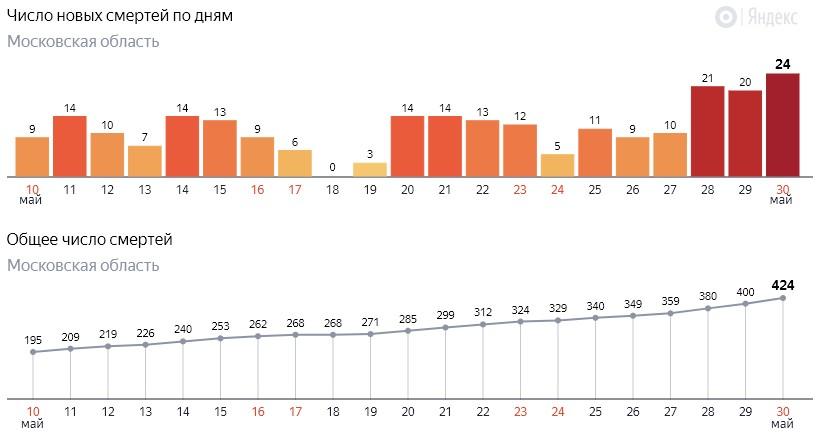 Число новых смертей от коронавируса COVID-19 по дням в Московской области на 30 мая 2020 года