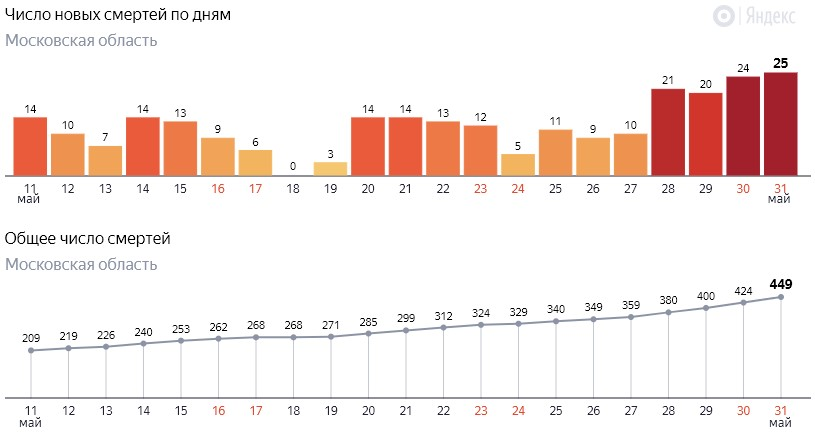 Число новых смертей от коронавируса COVID-19 по дням в Московской области на 31 мая 2020 года