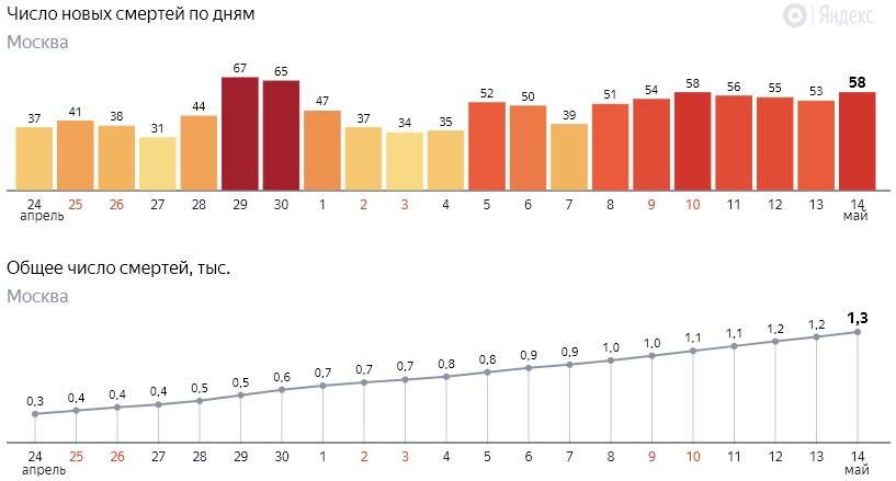 Число новых смертей от коронавируса COVID-19 по дням в Москве от 14 мая 2020 года