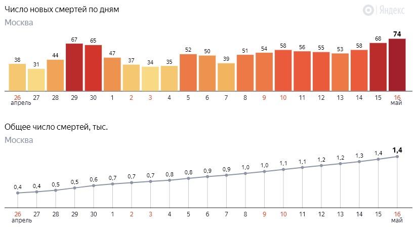 Число новых смертей от коронавируса COVID-19 по дням в Москве на 16 мая 2020 года