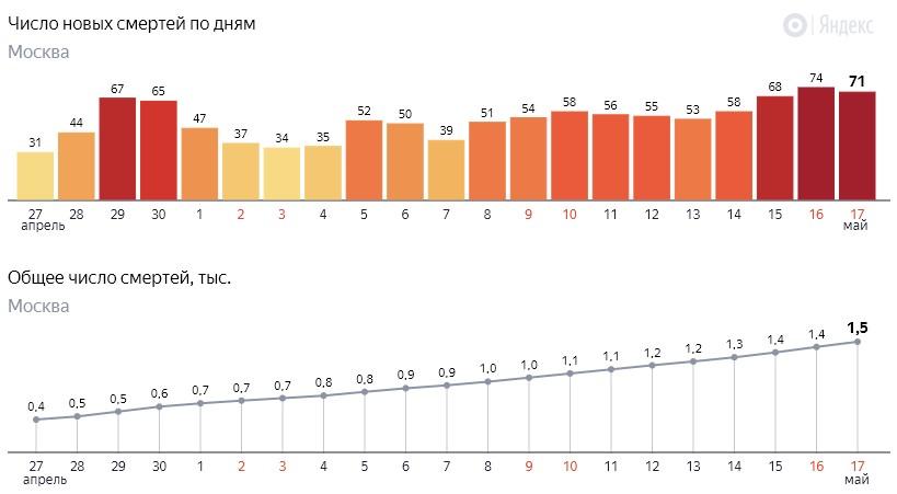 Число новых смертей от коронавируса COVID-19 по дням в Москве на 17 мая 2020 года
