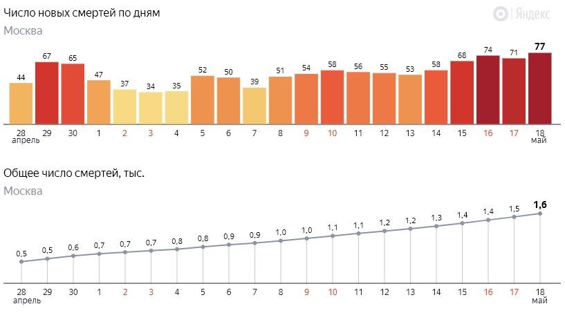 Число новых смертей от коронавируса COVID-19 по дням в Москве на 18 мая 2020 года