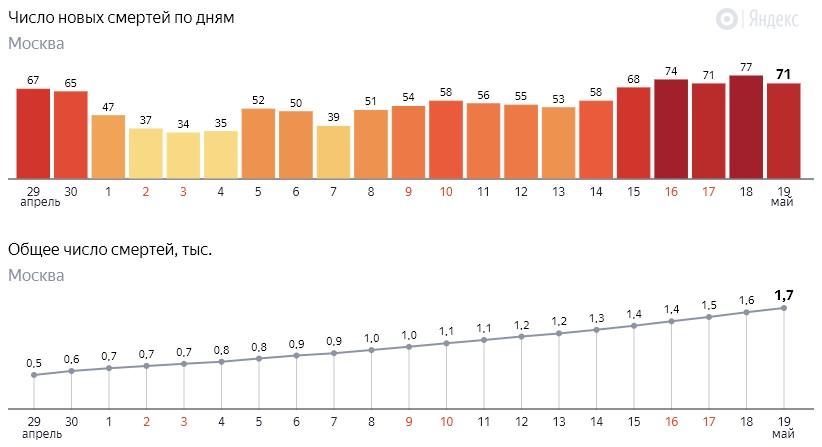 Число новых смертей от коронавируса COVID-19 по дням в Москве на 19 мая 2020 года