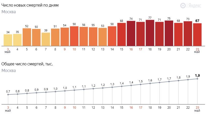 Число новых смертей от коронавируса COVID-19 по дням в Москве на 23 мая 2020 года