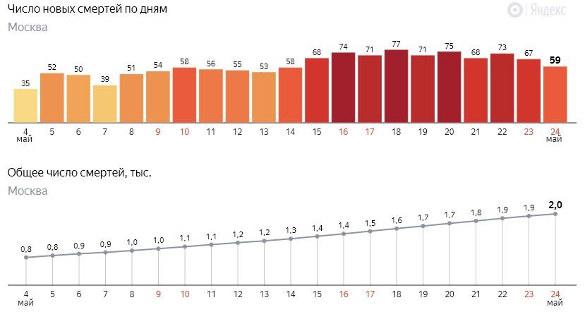 Число новых смертей от коронавируса COVID-19 по дням в Москве на 24 мая 2020 года