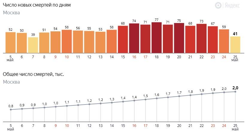 Число новых смертей от коронавируса COVID-19 по дням в Москве на 25 мая 2020 года