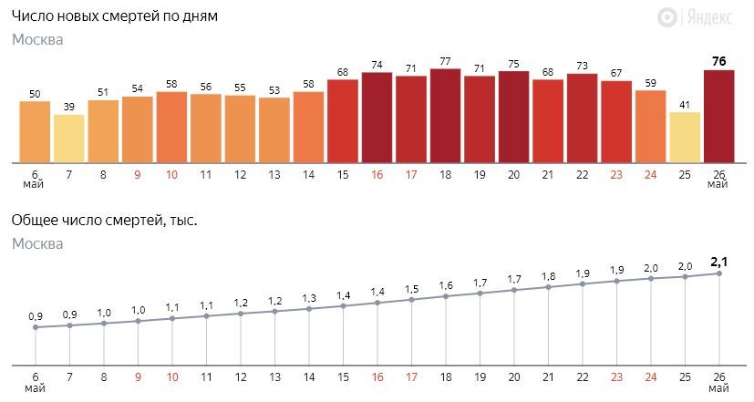 Число новых смертей от коронавируса COVID-19 по дням в Москве на 26 мая 2020 года