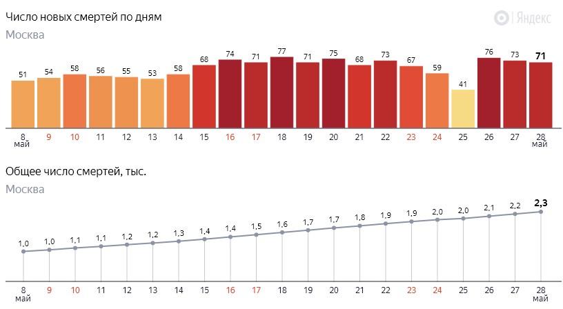 Число новых смертей от коронавируса COVID-19 по дням в Москве на 28 мая 2020 года