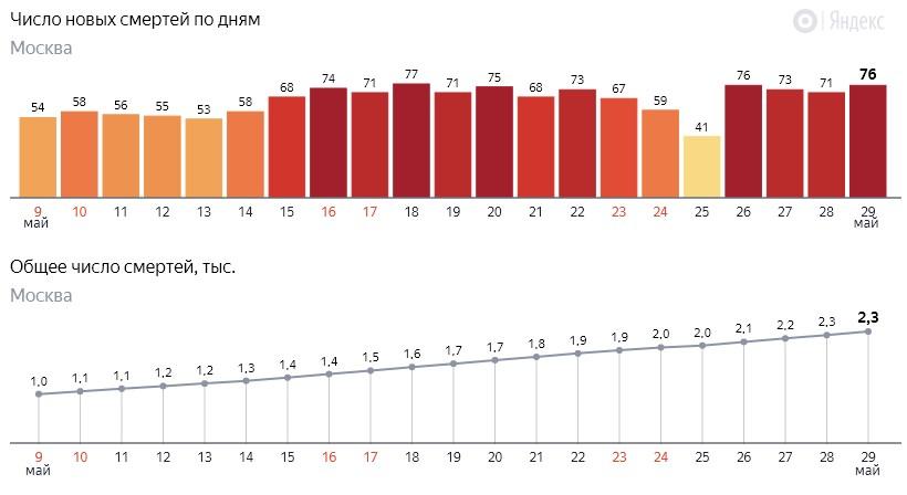 Число новых смертей от коронавируса COVID-19 по дням в Москве на 29 мая 2020 года