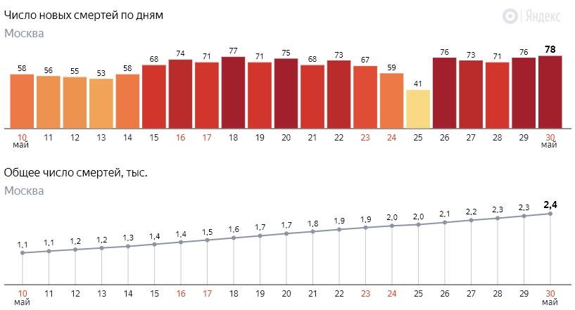 Число новых смертей от коронавируса COVID-19 по дням в Москве на 30 мая 2020 года