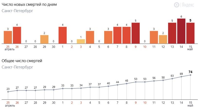 Число новых смертей от коронавируса COVID-19 по дням в Петербурге от 15 мая 2020 года