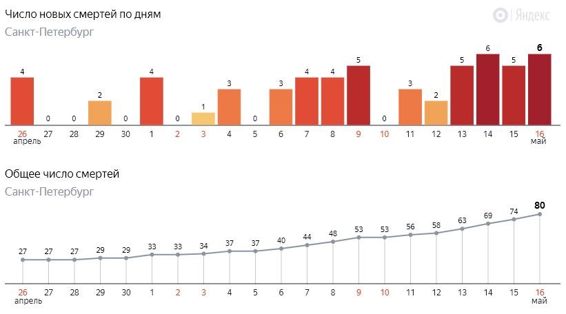 Число новых смертей от коронавируса COVID-19 по дням в Петербурге на 16 мая 2020 года