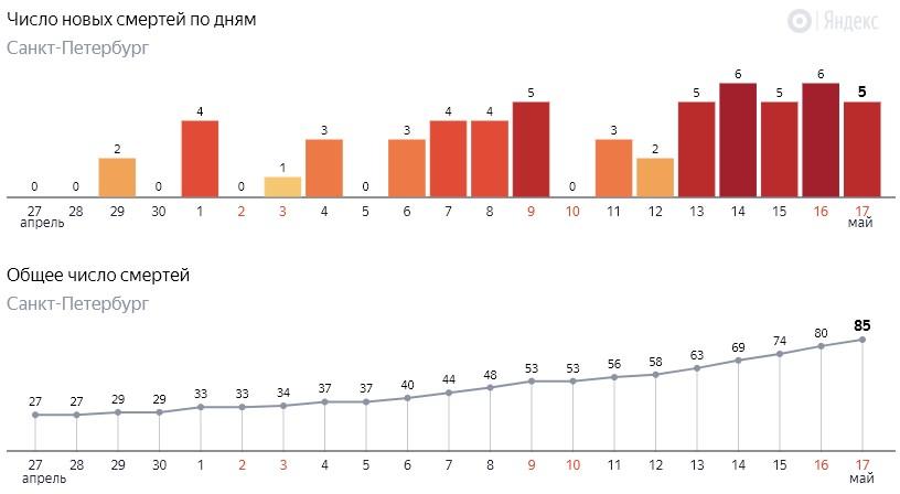 Число новых смертей от коронавируса COVID-19 по дням в Петербурге на 17 мая 2020 года