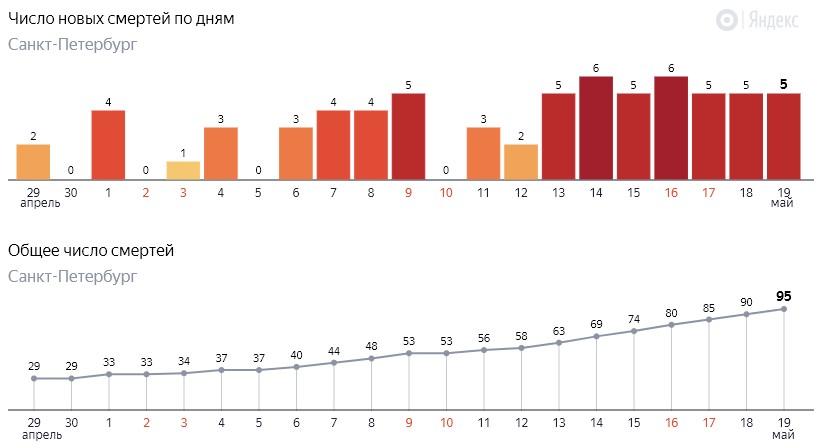 Число новых смертей от коронавируса COVID-19 по дням в Петербурге на 19 мая 2020 года