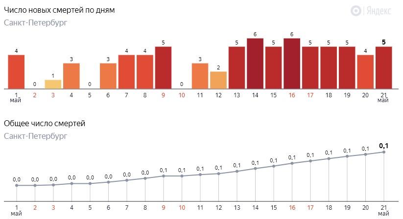 Число новых смертей от коронавируса COVID-19 по дням в Петербурге на 21 мая 2020 года