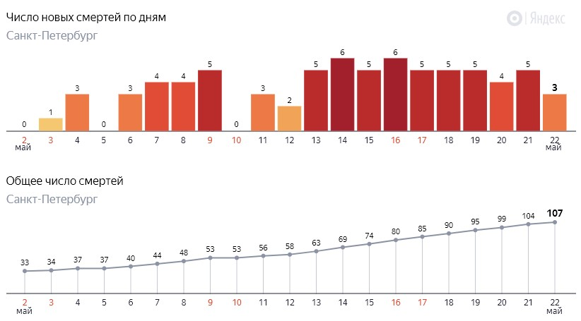 Число новых смертей от коронавируса COVID-19 по дням в Петербурге на 22 мая 2020 года