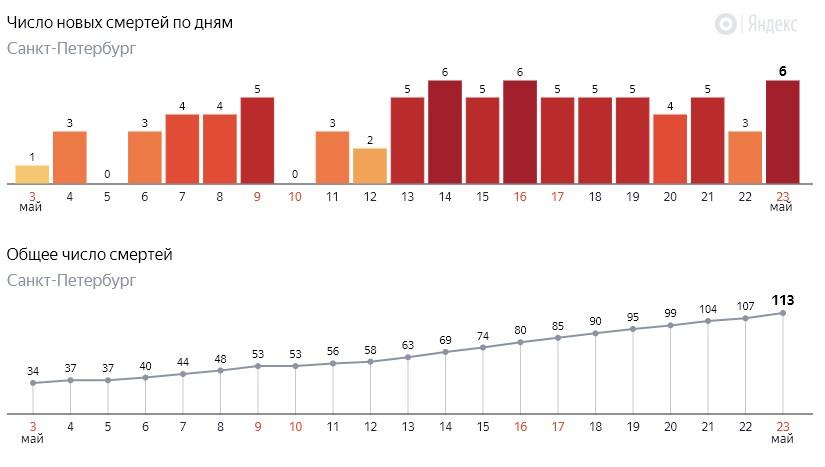Число новых смертей от коронавируса COVID-19 по дням в Петербурге на 23 мая 2020 года