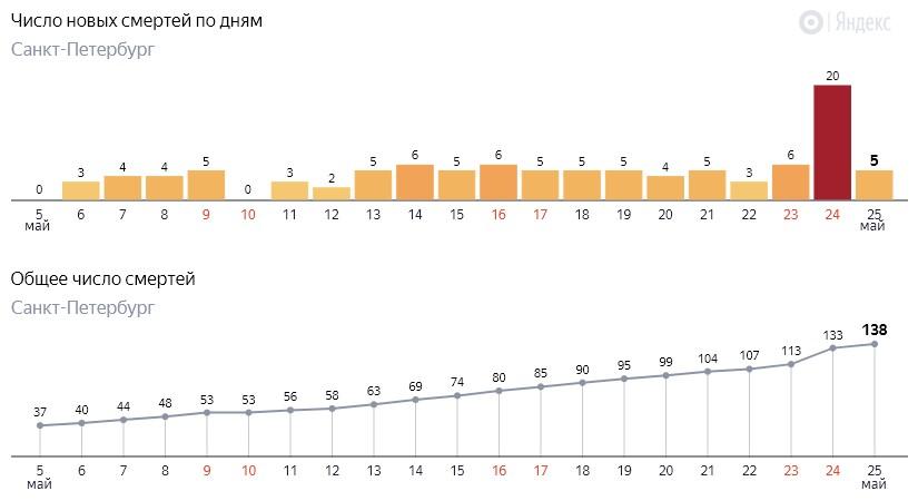 Число новых смертей от коронавируса COVID-19 по дням в Петербурге на 25 мая 2020 года