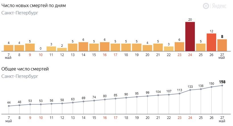 Число новых смертей от коронавируса COVID-19 по дням в Петербурге на 27 мая 2020 года