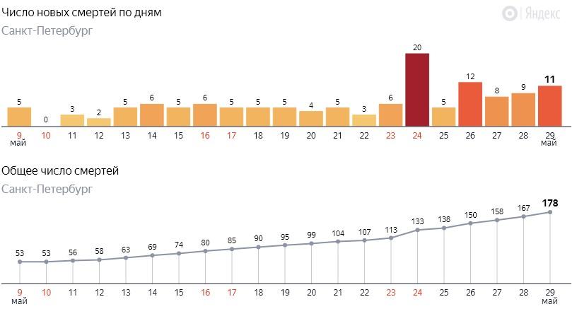 Число новых смертей от коронавируса COVID-19 по дням в Петербурге на 29 мая 2020 года