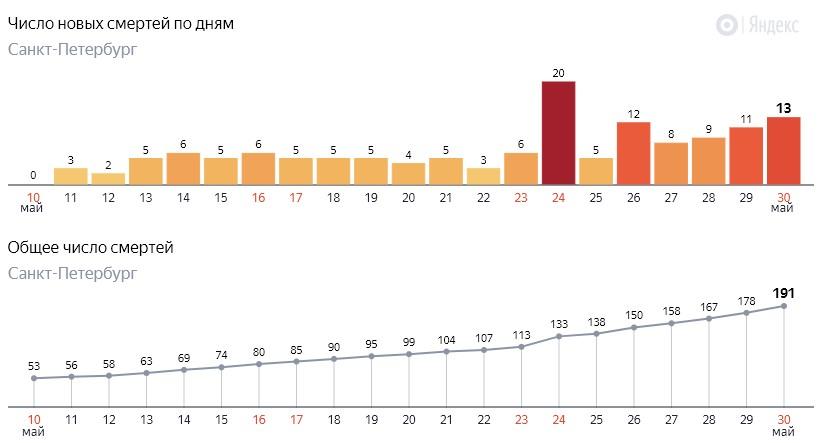 Число новых смертей от коронавируса COVID-19 по дням в Петербурге на 30 мая 2020 года