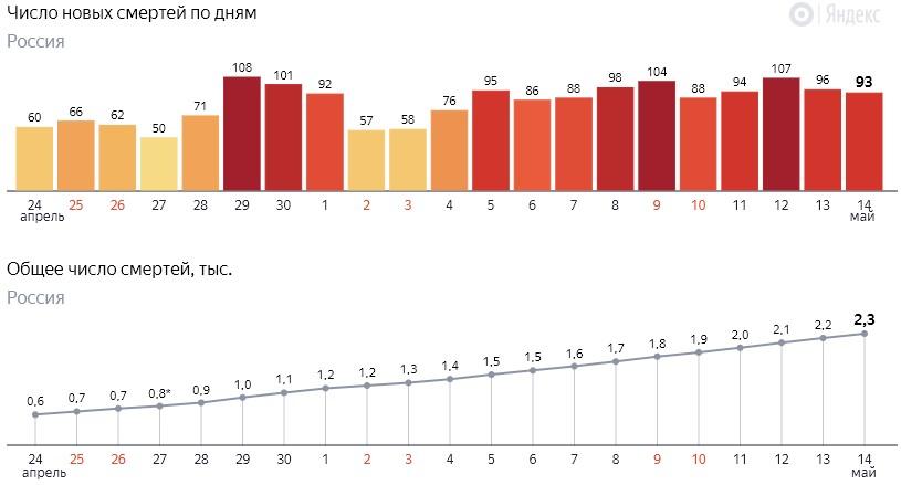 Число новых смертей от коронавируса COVID-19 по дням в России от 14 мая 2020 года