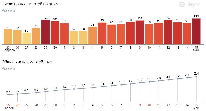 Число новых смертей от коронавируса COVID-19 по дням в России от 15 мая 2020 года