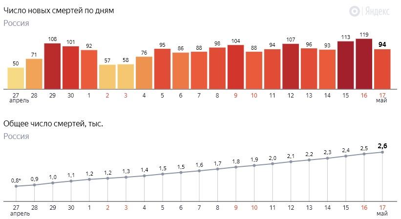 Число новых смертей от коронавируса COVID-19 по дням в России от 17 мая 2020 года