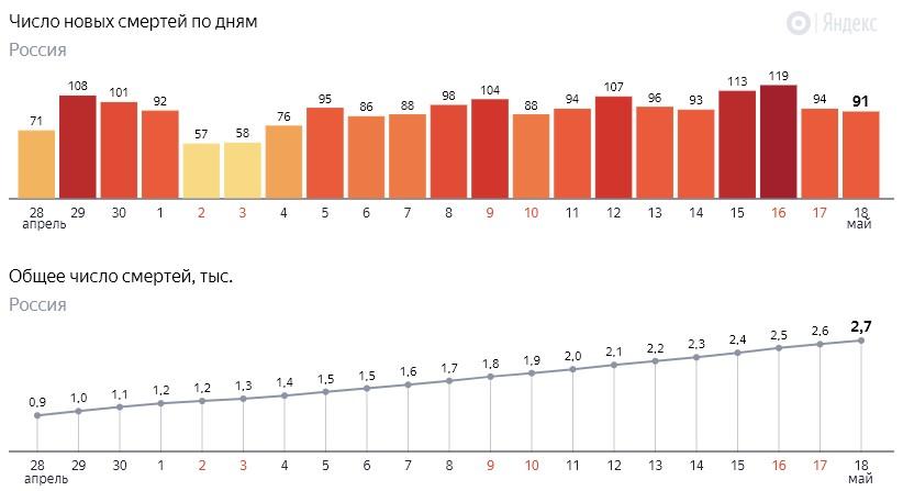 Число новых смертей от коронавируса COVID-19 по дням в России от 18 мая 2020 года