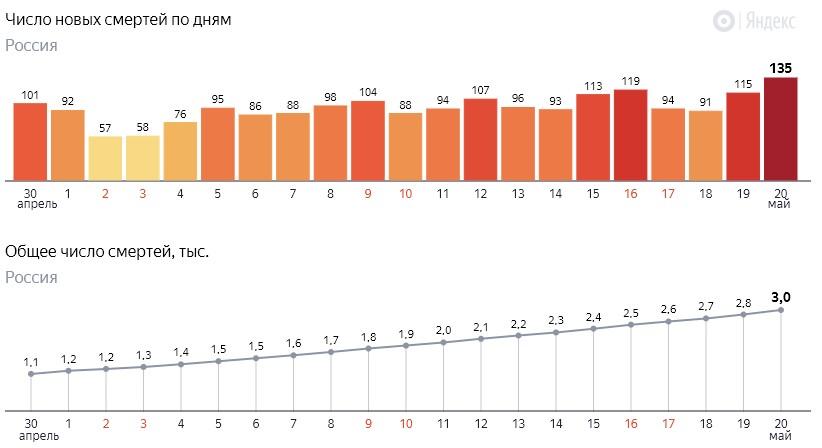 Число новых смертей от коронавируса COVID-19 по дням в России от 20 мая 2020 года