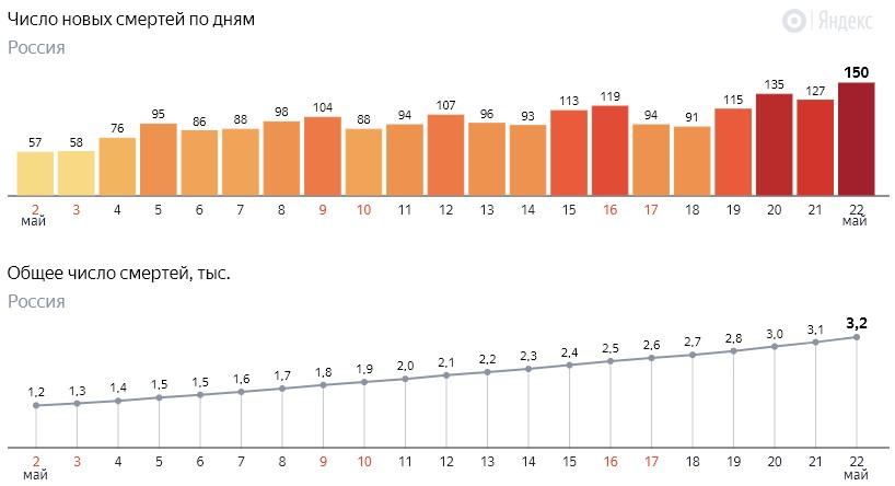 Число новых смертей от коронавируса COVID-19 по дням в России от 22 мая 2020 года